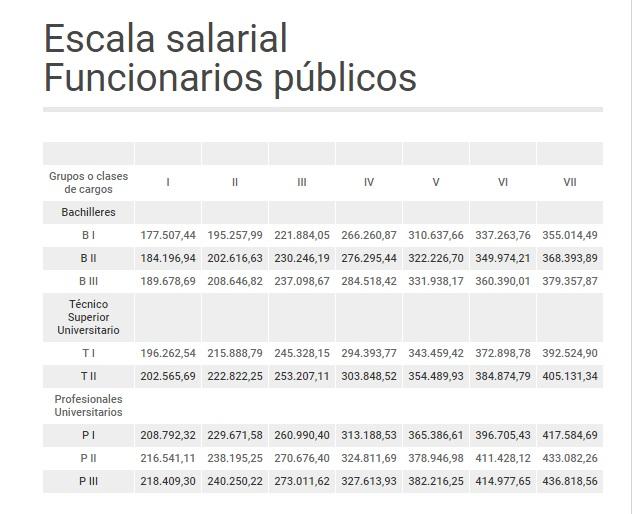 Escala salarial funcionarios publicos