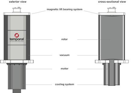 14-October-Temporal-power-flywheel-360 - Design Engineering