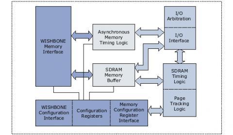 SDRAM/SRAM/FLASH Memory Controller IP Core