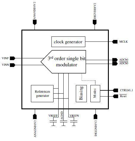 10-Bit 64MHz 12V 19mW delta-sigma ADC, CMOS 130nm