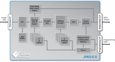 10/12-bit Extended  8-bit Baseline JPEG Encoder with optional