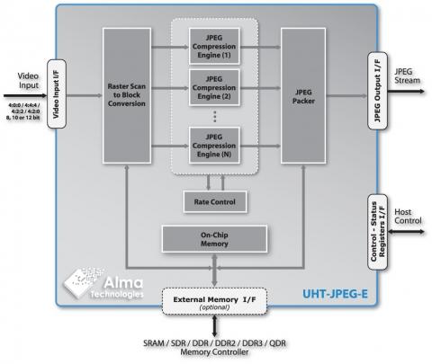 Scalable UHD JPEG Encoder − Ultra-High Throughput, 8/10/12-bit per