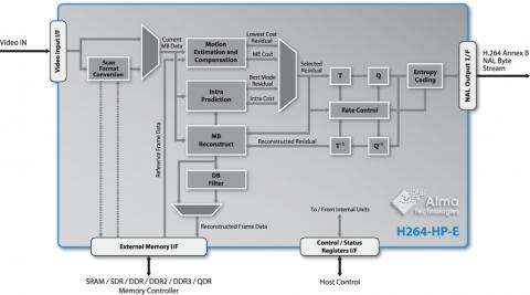 H264 High Profiles Encoder - High 10, High 422 and High 444 (12