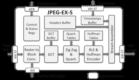 Baseline and Extended JPEG Encoder Core