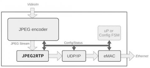block diagram of jpeg encoder
