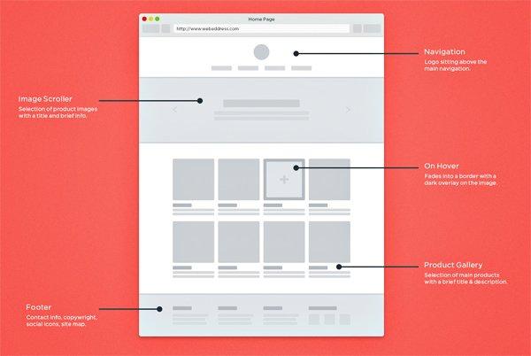 Using Templates to Create a Uniform Website Design3edge - how to create a website template