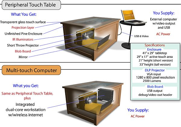 Playsurface multitouch computing table