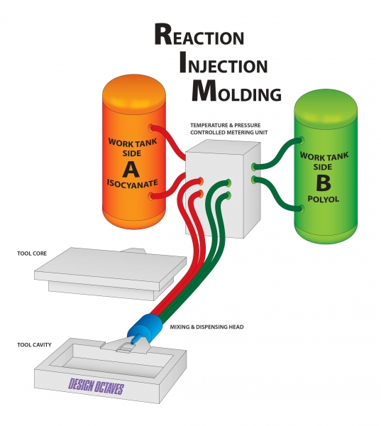 DIAGRAM Process Flow Diagram Of Reaction Injection Moulding FULL