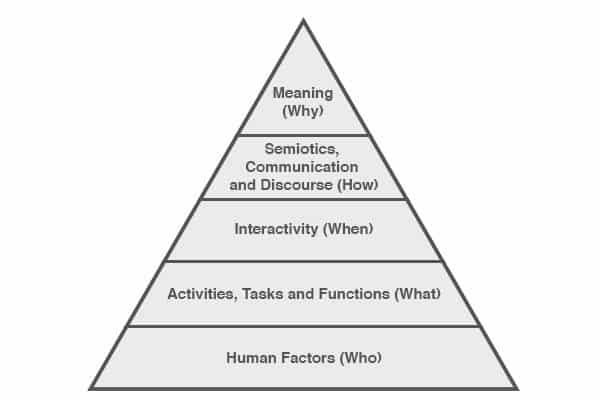 Characteristics of Human-Centered Design