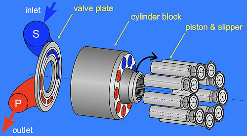 Parker Hydraulic Pump Wiring Diagram - Wiring Diagram Progresif