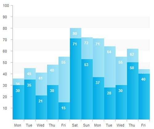 30 High Quality Charts  Graphs for Web Developers