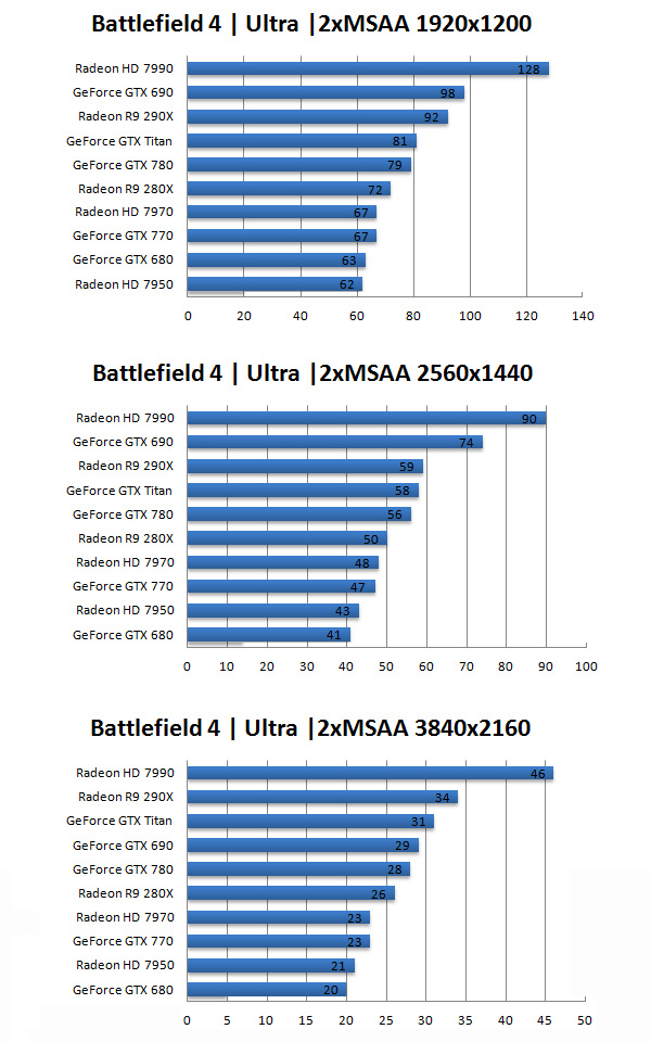 Top 10 Graphics Cards For Battlefield 4 PC Game - Desktop For Gaming