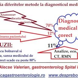 Cum se pune un diagnostic medical corect si eficient