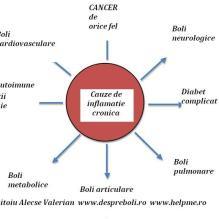 cauze-de-inflamatie