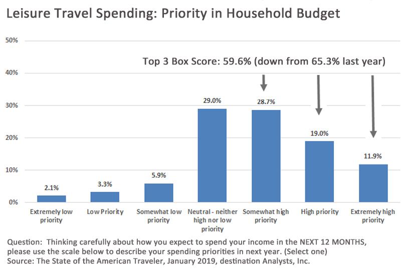 Tourism Market Research Blog Destination Analysts
