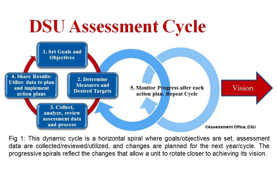 Assessment Office Delaware State University