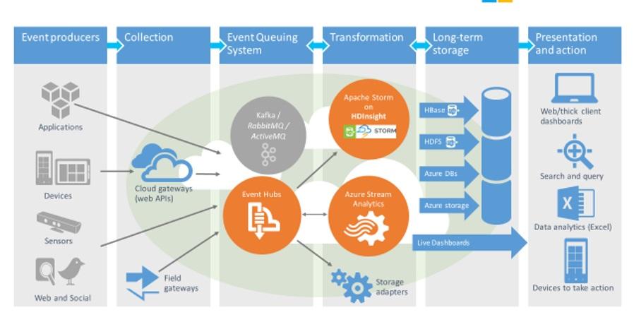 Azure IoT architecture-970-80 \u2013 Devacron