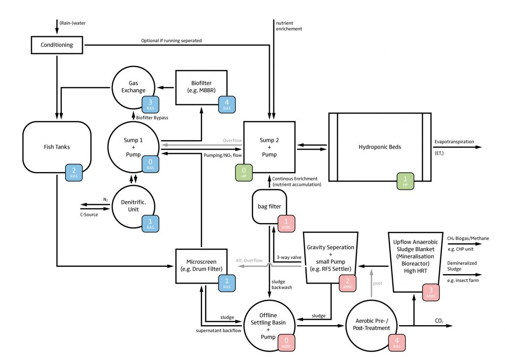 diy grow wiring diagram