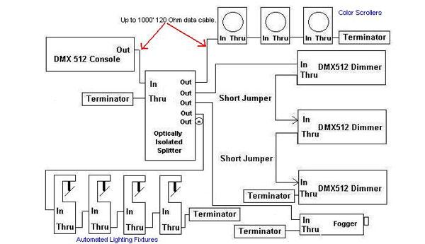 Doug Fleenor Design - DMX Basics