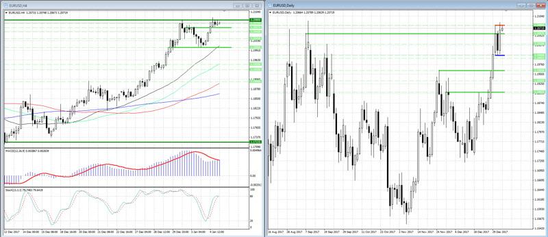 EUR USD rise slower near local peak