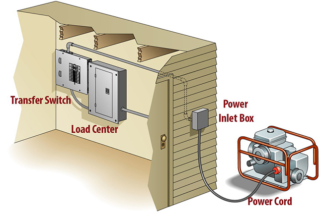 Choosing the Right Automatic Transfer Switch
