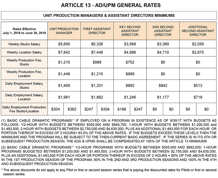 Contracts / Rates