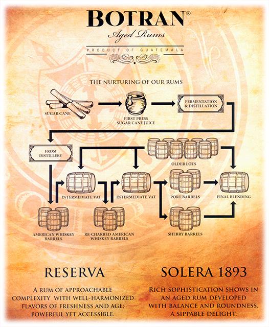 ron-botran-solera-process