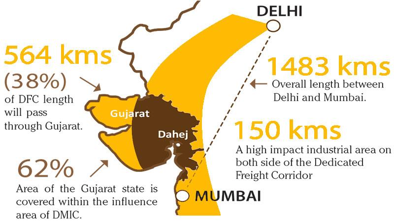 DMIC, economic, India, green tech, cleantech