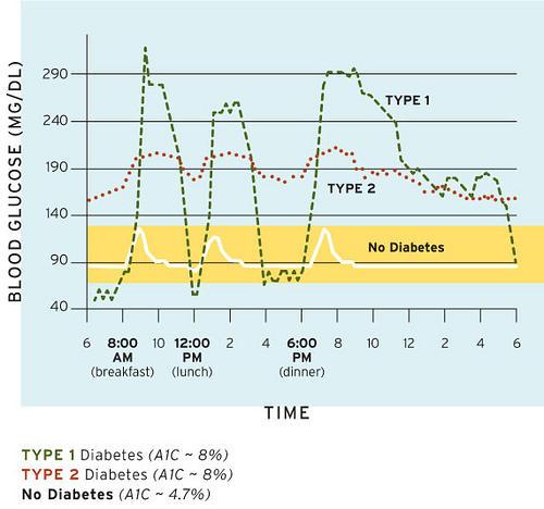 diabetic glucose chart
