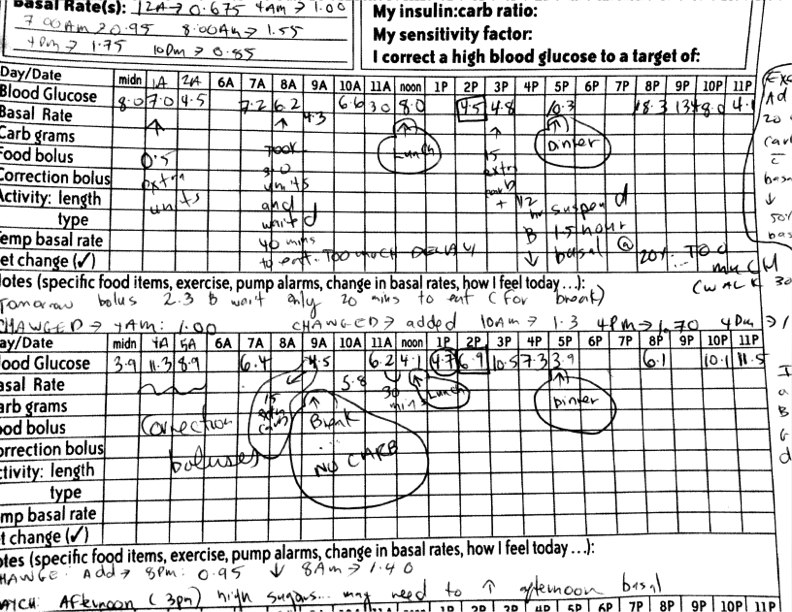 diabetes log sheet monthly inspirational blood sugar log template in