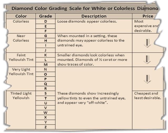 diamond grade scale - Jolivibramusic