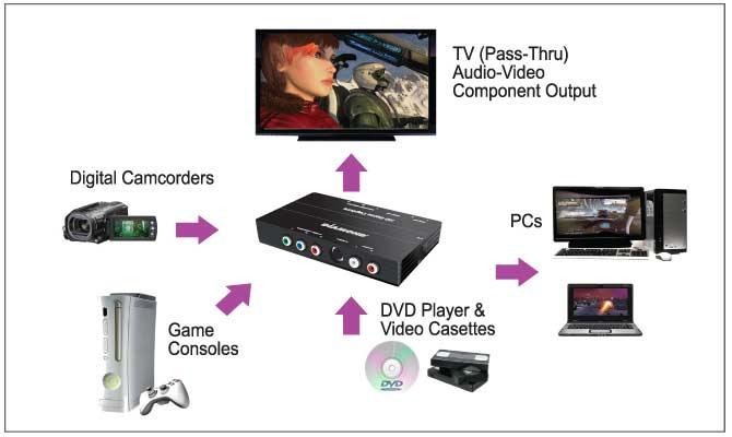 DIAMOND USB 20 GC500 HD Component Pass Through Game Console Video