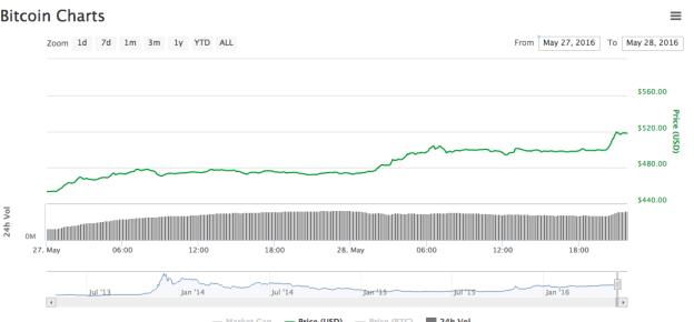 precio bitcoin 520