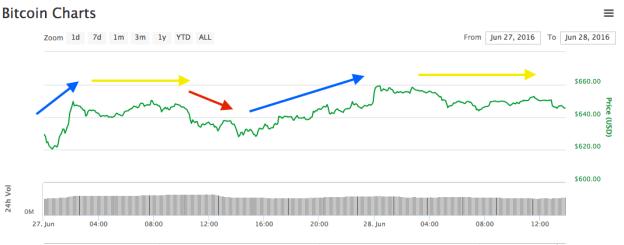 bitcoin martes