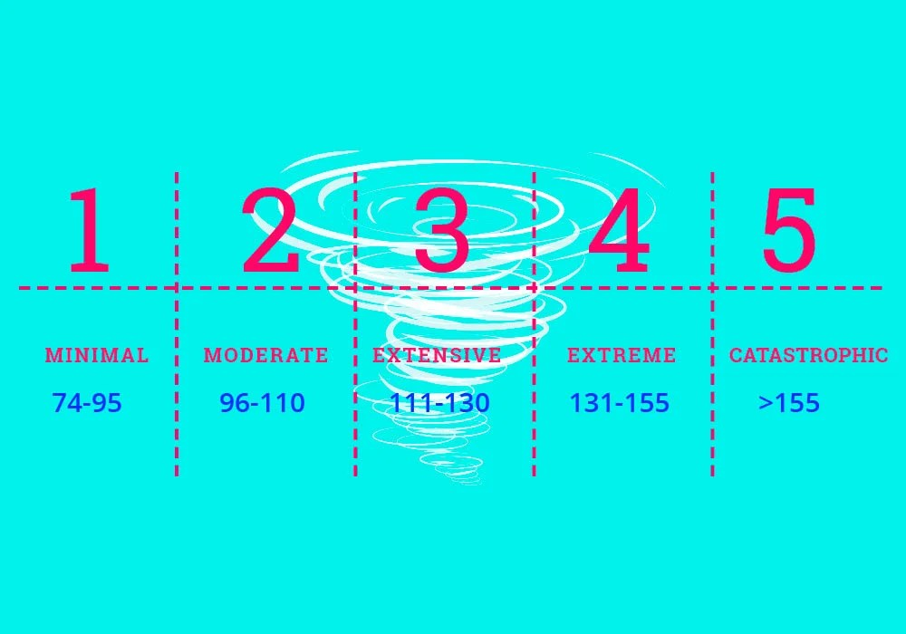 Category 4 or Category 1 What Hurricane Category Numbers Mean