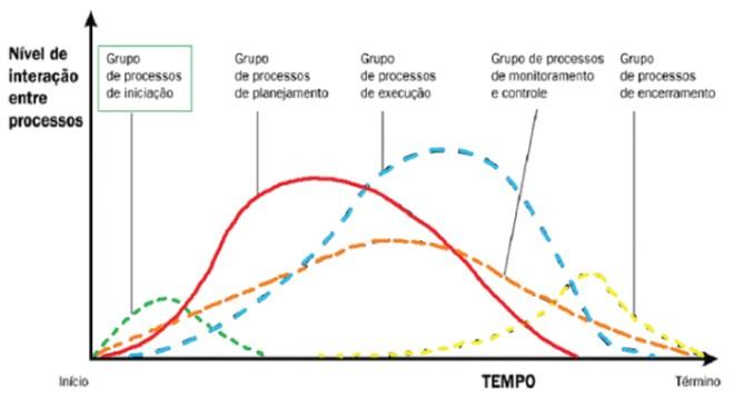 Nível de interação entre os processos