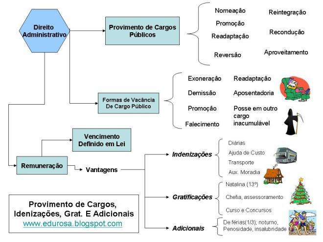 Mapa Mental de Direito Administrativo - Visão Geral
