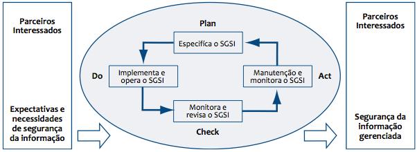 Modelo PDCA aplicado ao processo do SGSI
