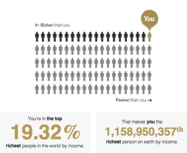 Salário mínimo te põe entre os 20% mais ricos do mundo