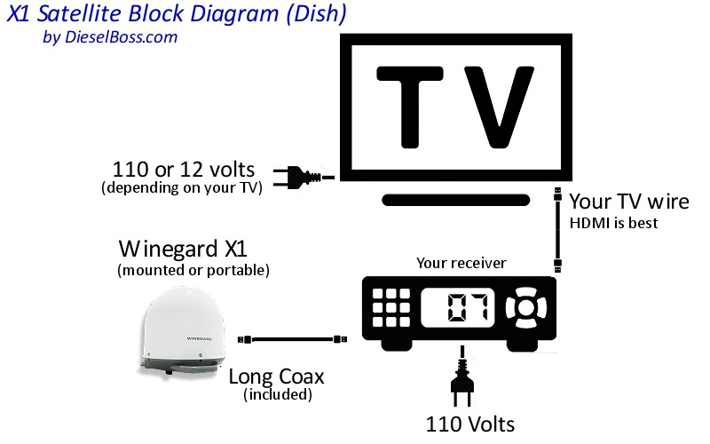 satellite tv hookup diagram