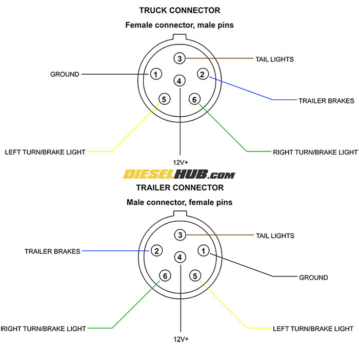 Trailer Connector Pinout Diagrams - 4, 6,  7 Pin Connectors