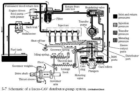 Diesel Engine Lucas CAV Fuel Pump Diesel Engine Troubleshooting
