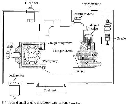 Diesel Engine Bosch VE Fuel Pump Diesel Engine Troubleshooting