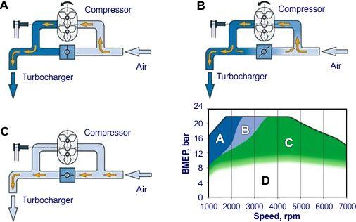 Turbocharger Assist with External Compressor