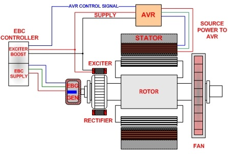 Generator Excitation Control Systems  Methods Shunt, EBS, PMG