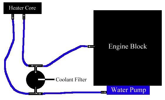 Ford Taurus Coolant Diagram Wiring Diagram