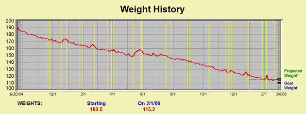 Charts of My Weight-Loss - Diet Hobby - daily weight loss chart