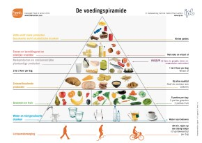 De voedingspiramide