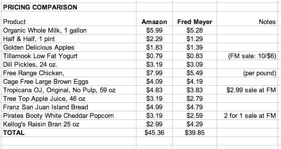 Amazon Fresh\u0027s Grocery Delivery Needs Some Work