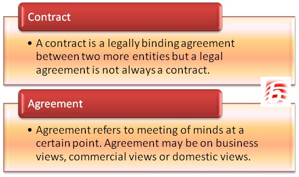 Difference Between Contract and Agreement - Differences Contract Agreement